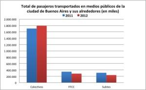 Total pasajeros 2011vs2012