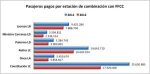 Total pasajeros combinacion 2011vs2012