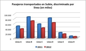 Total pasajeros subte 2011vs2012